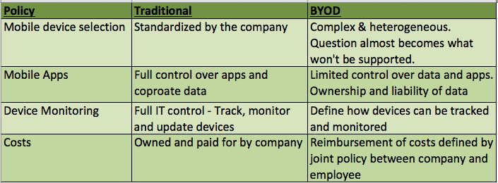 BYOD Considerations